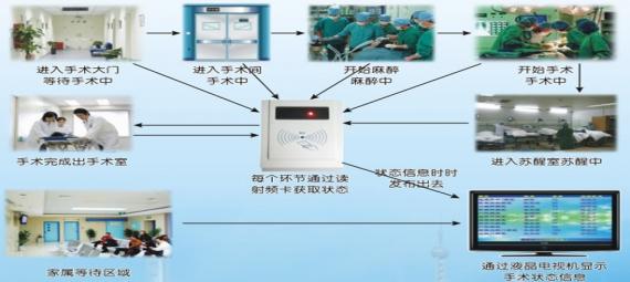 多媒体排队叫号方案-手术进度公示系统